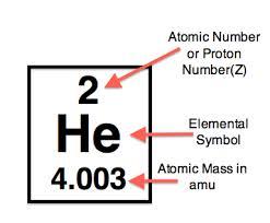 Perbedaan Antara massa atom dan nomor atom