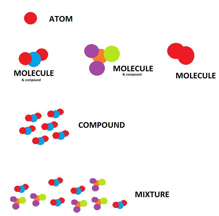 Perbedaan unsur dan senyawa