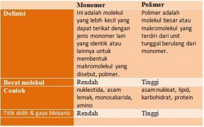 Perbedaan Monomer dan Polimer